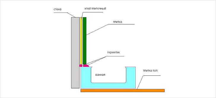 Герметизация оконных швов изнутри