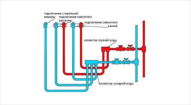 Схема закольцовки горячей воды в частном доме