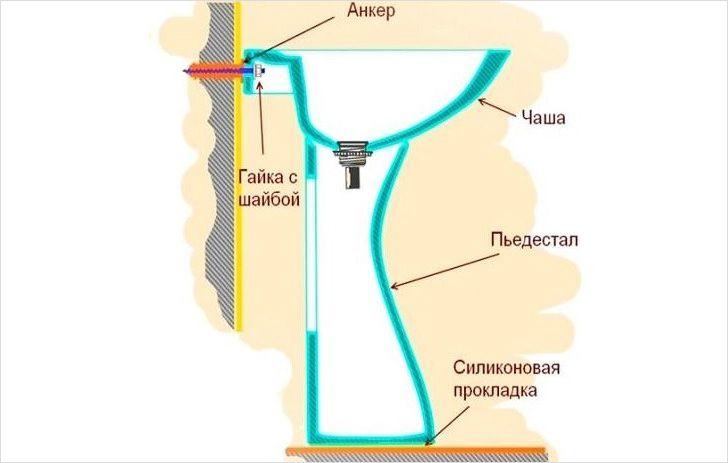 Схема установки умывальника на