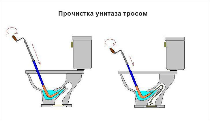 Как в домашних условиях пробить трубы